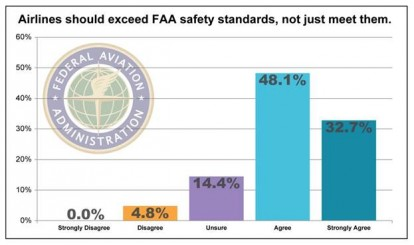 Airlines should exceed FAA safety standards, not just meet them