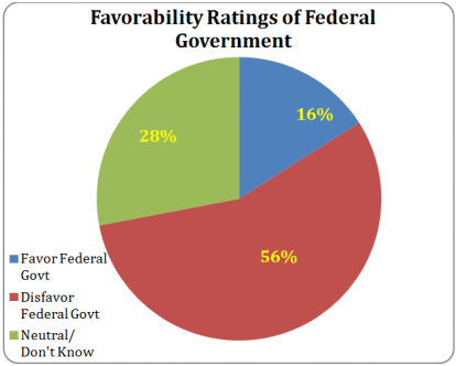Favorability Ratings