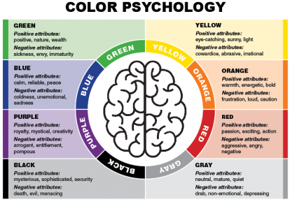 underlying the perception of colour psychology essay The proverb talks about how we are engaged with sense perception  sense data, psychology  essay on the evolution of color perception and.
